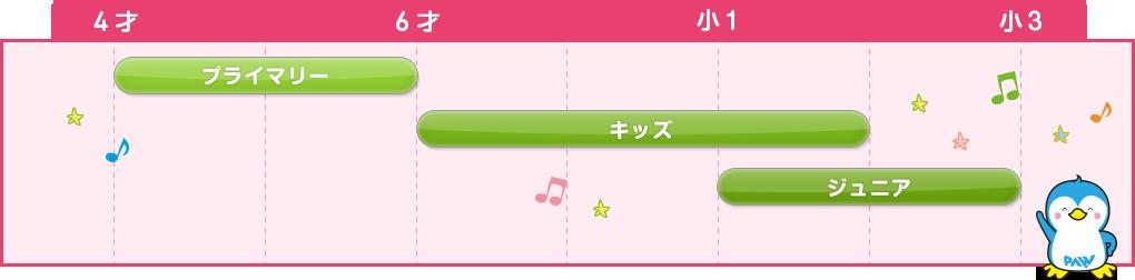 英会話クラス/年齢別チャート
