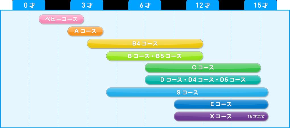 水泳クラス/年齢別チャート